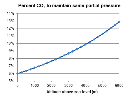 2016_Percent CO2 to maintain same partial pressure.png