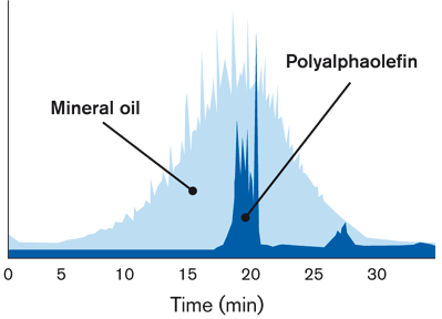 2016_Mineral_oil_Polyalphaolefin.png