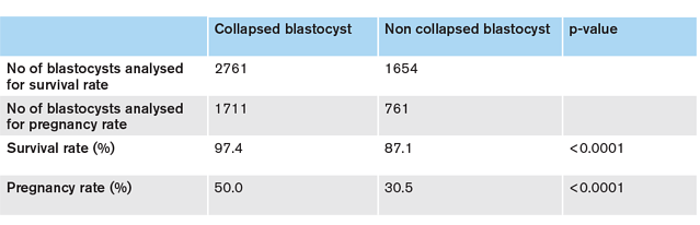 Blastocyst collapse_table.png