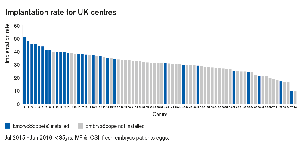 Fig 1 Implantation rate for UK centres